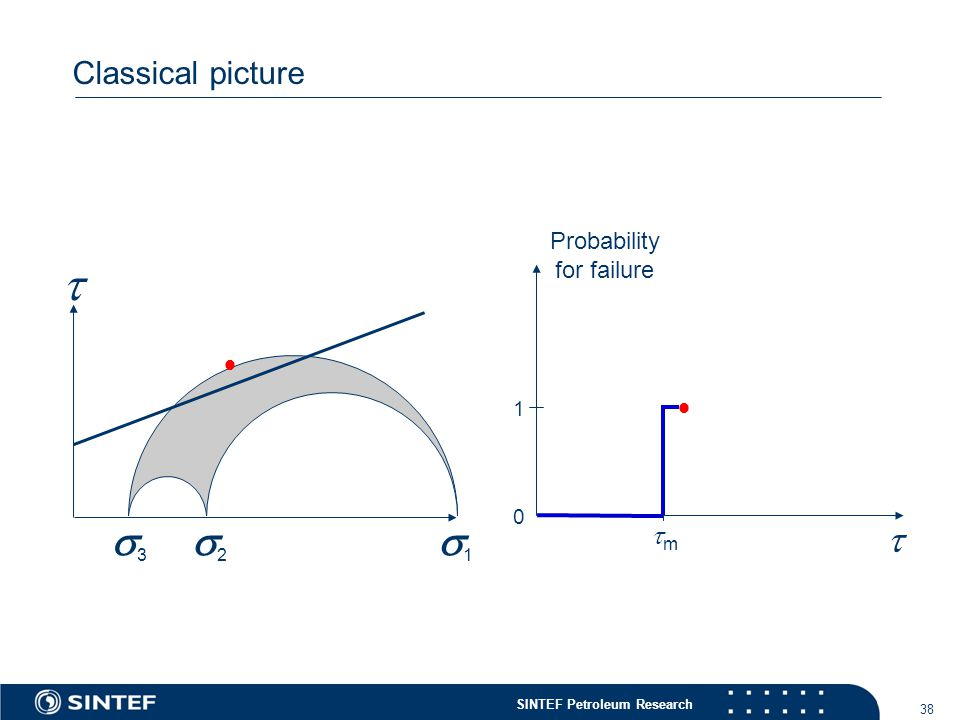 SINTEF Petroleum Research 38 Classical picture  11 22 33  Probability for failure   0 1 mm