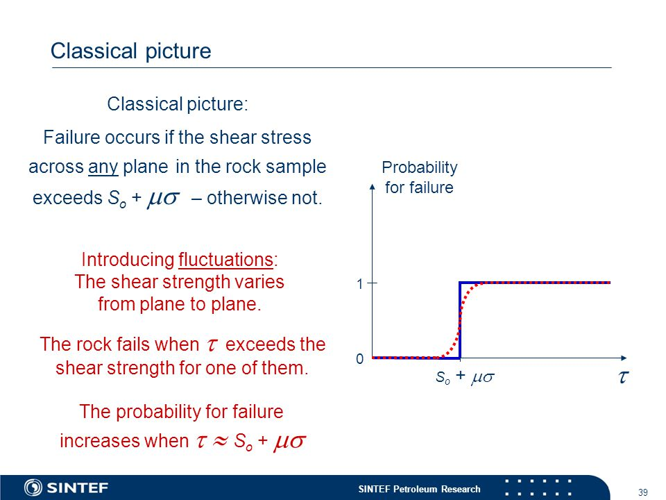 SINTEF Petroleum Research 39 Classical picture Probability for failure  0 1 Classical picture: Failure occurs if the shear stress across any plane in the rock sample exceeds S o +  – otherwise not.