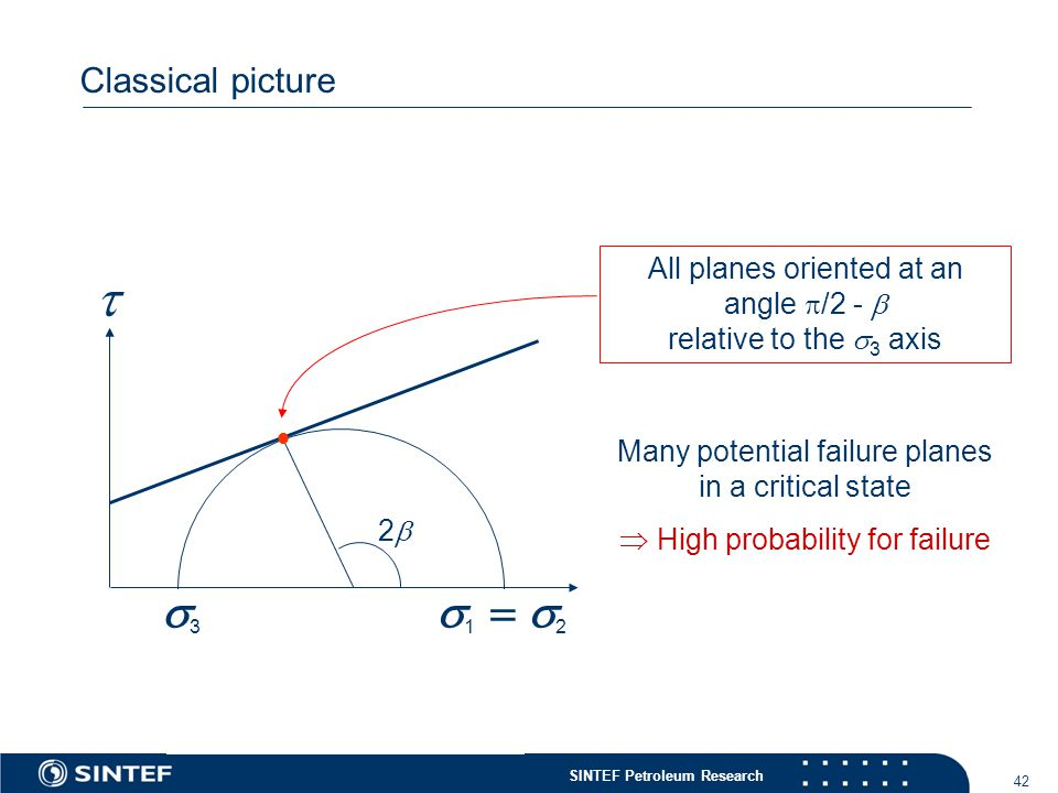 SINTEF Petroleum Research 42 Classical picture  33  2 11 All planes oriented at an angle  /2 -  relative to the  3 axis  22 Many potential failure planes in a critical state  High probability for failure