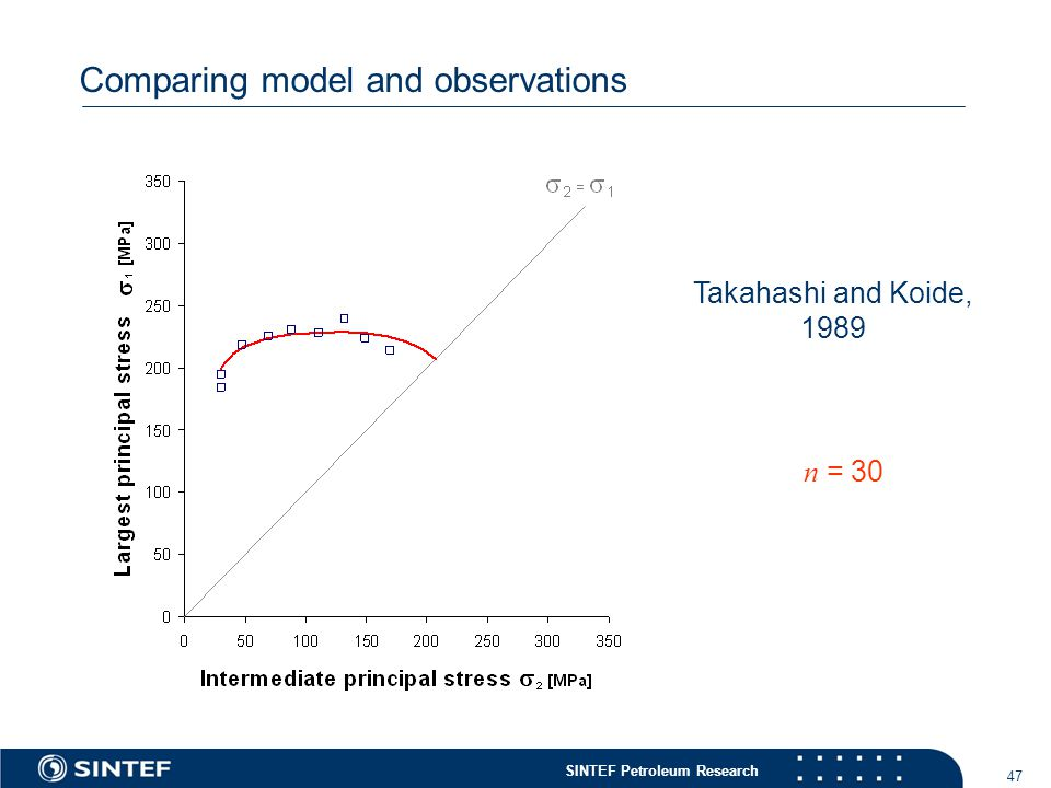 SINTEF Petroleum Research 47 Comparing model and observations Takahashi and Koide, 1989 n = 30