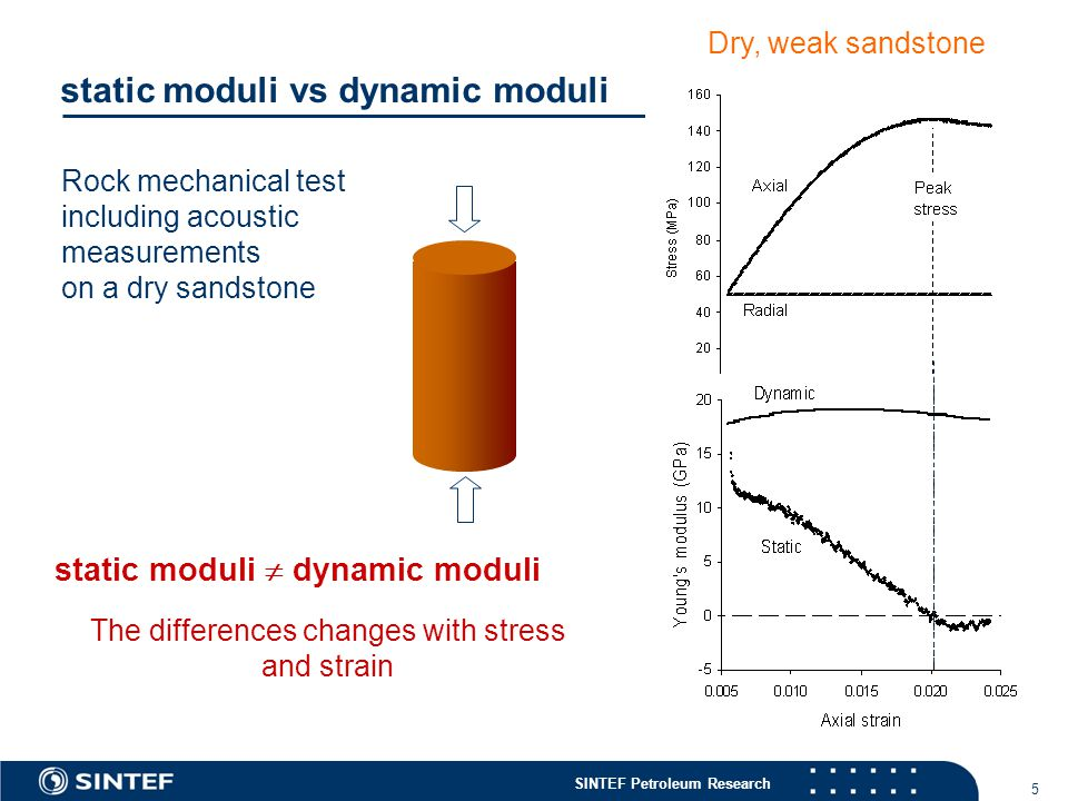 SINTEF Petroleum Research 5 static moduli vs dynamic moduli Rock mechanical test including acoustic measurements on a dry sandstone static moduli  dynamic moduli The differences changes with stress and strain Dry, weak sandstone