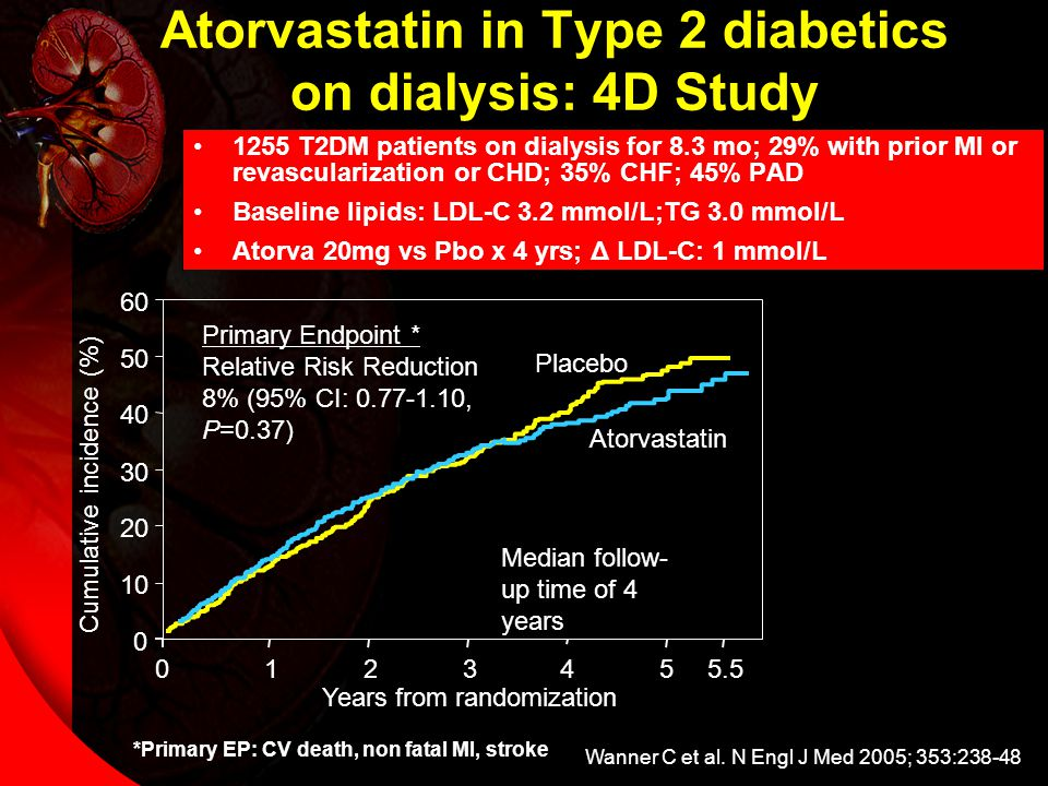 Atorvastatin in Type 2 diabetics on dialysis: 4D Study 1255 T2DM patients on dialysis for 8.3 mo; 29% with prior MI or revascularization or CHD; 35% CHF; 45% PAD Baseline lipids: LDL-C 3.2 mmol/L;TG 3.0 mmol/L Atorva 20mg vs Pbo x 4 yrs; Δ LDL-C: 1 mmol/L Wanner C et al.
