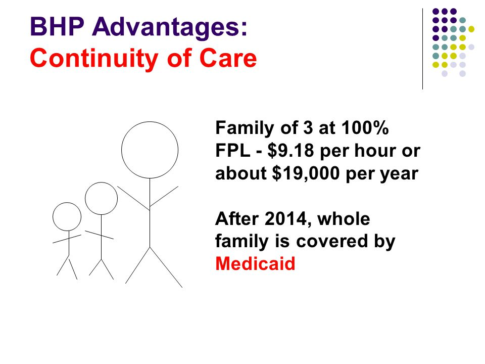 BHP Advantages: Continuity of Care Family of 3 at 100% FPL - $9.18 per hour or about $19,000 per year After 2014, whole family is covered by Medicaid