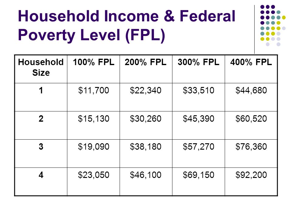 Household Income & Federal Poverty Level (FPL) Household Size 100% FPL200% FPL300% FPL400% FPL 1$11,700$22,340$33,510$44,680 2$15,130$30,260$45,390$60,520 3$19,090$38,180$57,270$76,360 4$23,050$46,100$69,150$92,200