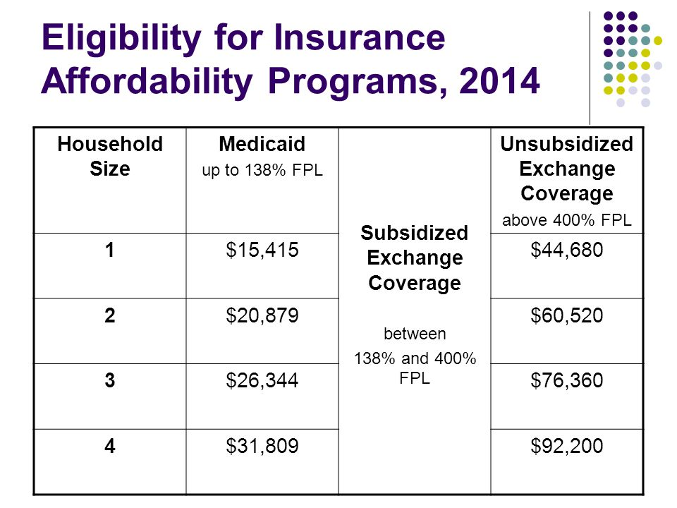 Eligibility for Insurance Affordability Programs, 2014 Household Size Medicaid up to 138% FPL Subsidized Exchange Coverage between 138% and 400% FPL Unsubsidized Exchange Coverage above 400% FPL 1$15,415$44,680 2$20,879$60,520 3$26,344$76,360 4$31,809$92,200