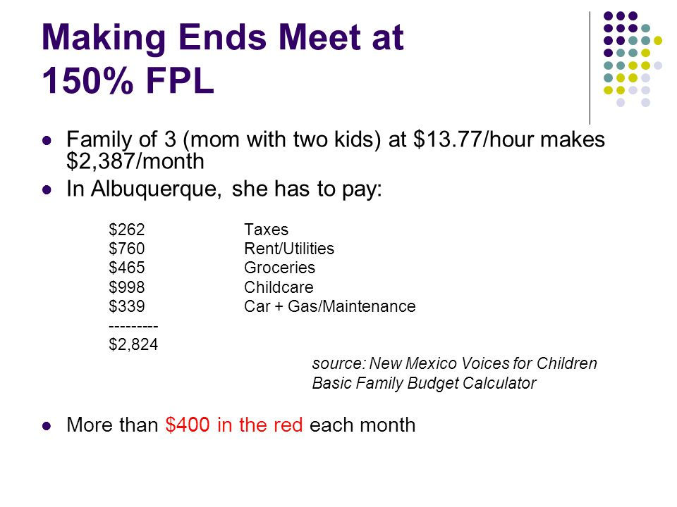 Making Ends Meet at 150% FPL Family of 3 (mom with two kids) at $13.77/hour makes $2,387/month In Albuquerque, she has to pay: $262Taxes $760Rent/Utilities $465Groceries $998Childcare $339Car + Gas/Maintenance $2,824 source: New Mexico Voices for Children Basic Family Budget Calculator More than $400 in the red each month
