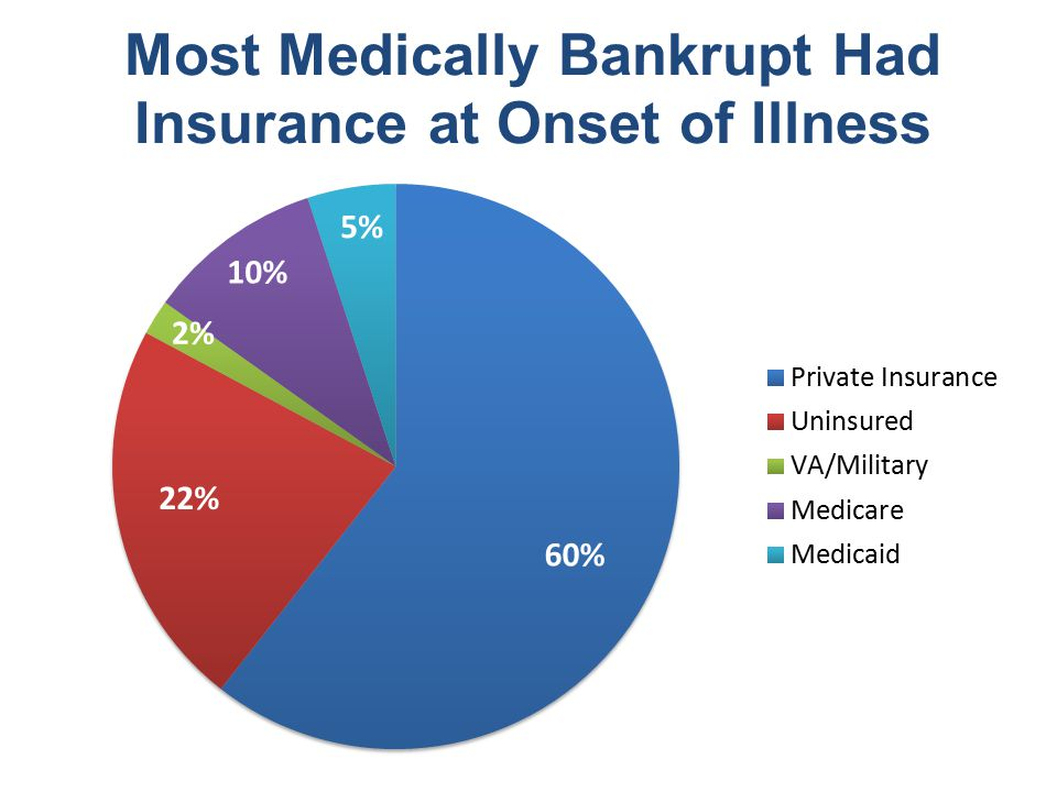 Most Medically Bankrupt Had Insurance at Onset of Illness