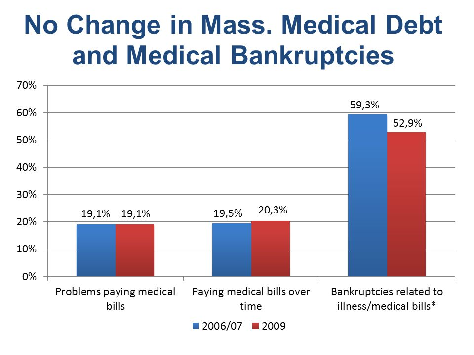 No Change in Mass. Medical Debt and Medical Bankruptcies