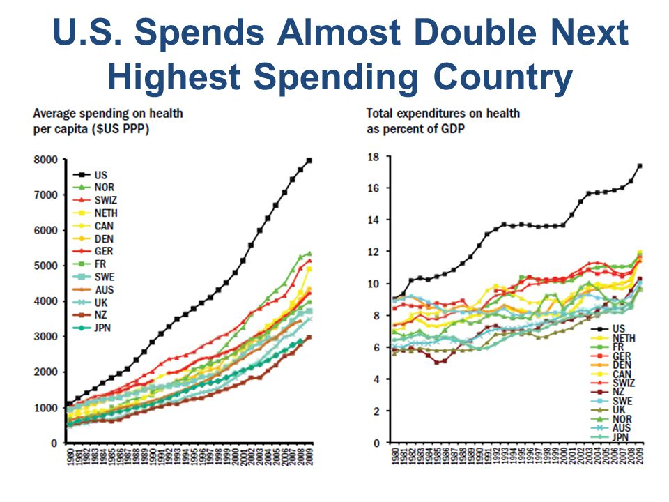 U.S. Spends Almost Double Next Highest Spending Country