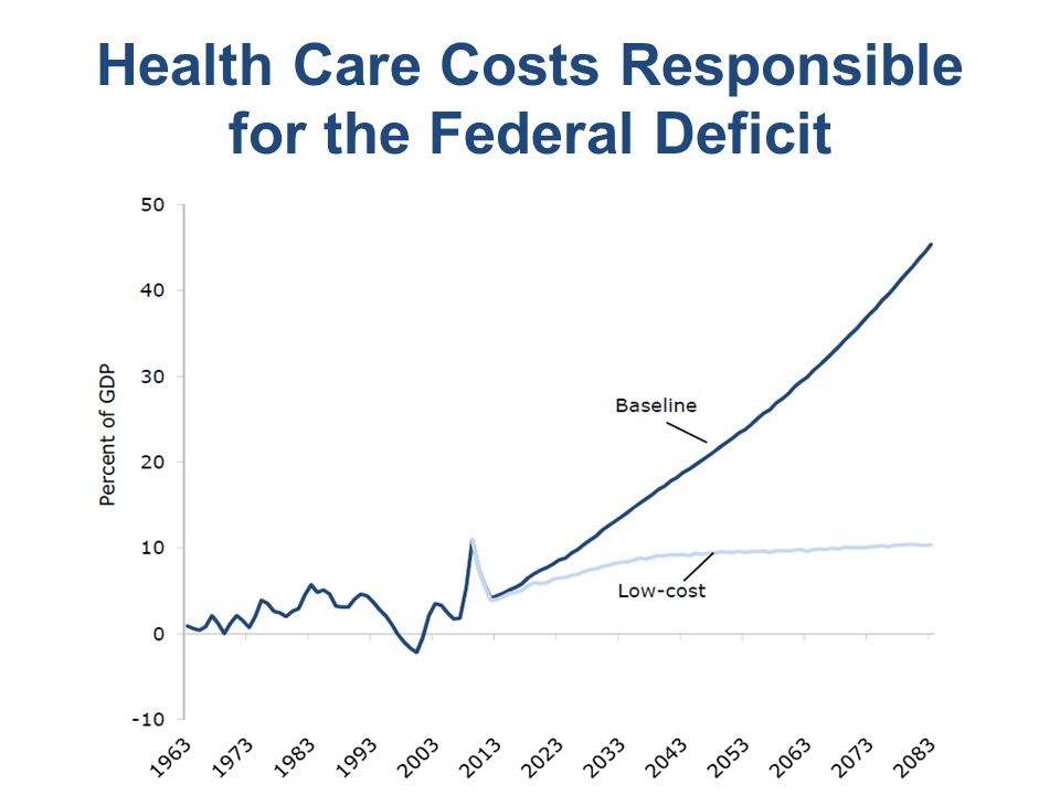 Health Care Costs Responsible for the Federal Deficit