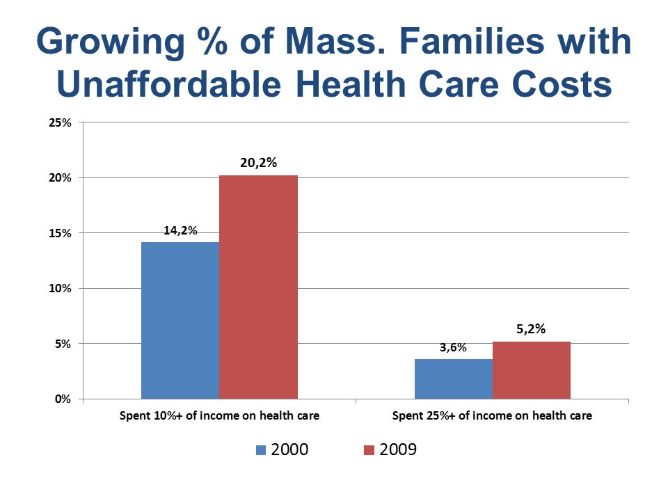 Growing % of Mass. Families with Unaffordable Health Care Costs