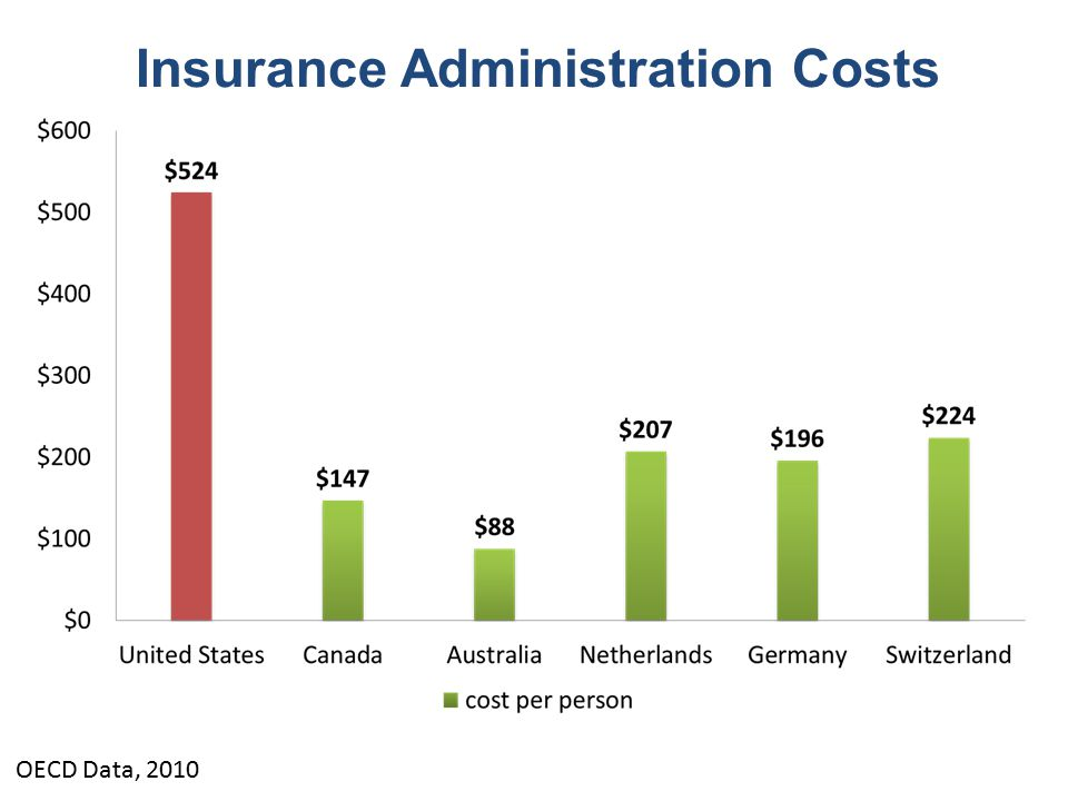 OECD Data, 2010 Insurance Administration Costs