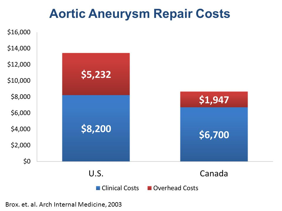 Brox. et. al. Arch Internal Medicine, 2003 Aortic Aneurysm Repair Costs