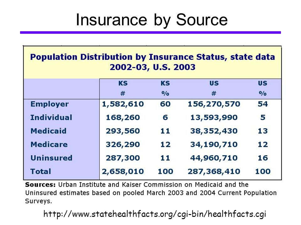 Insurance by Source