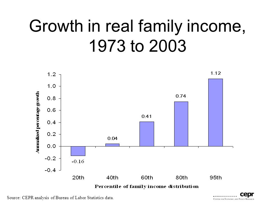 Growth in real family income, 1973 to 2003 Source: CEPR analysis of Bureau of Labor Statistics data.