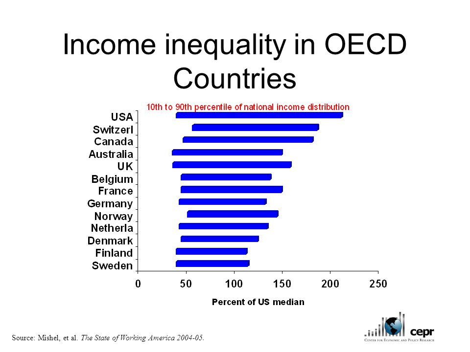 Income inequality in OECD Countries Source: Mishel, et al. The State of Working America