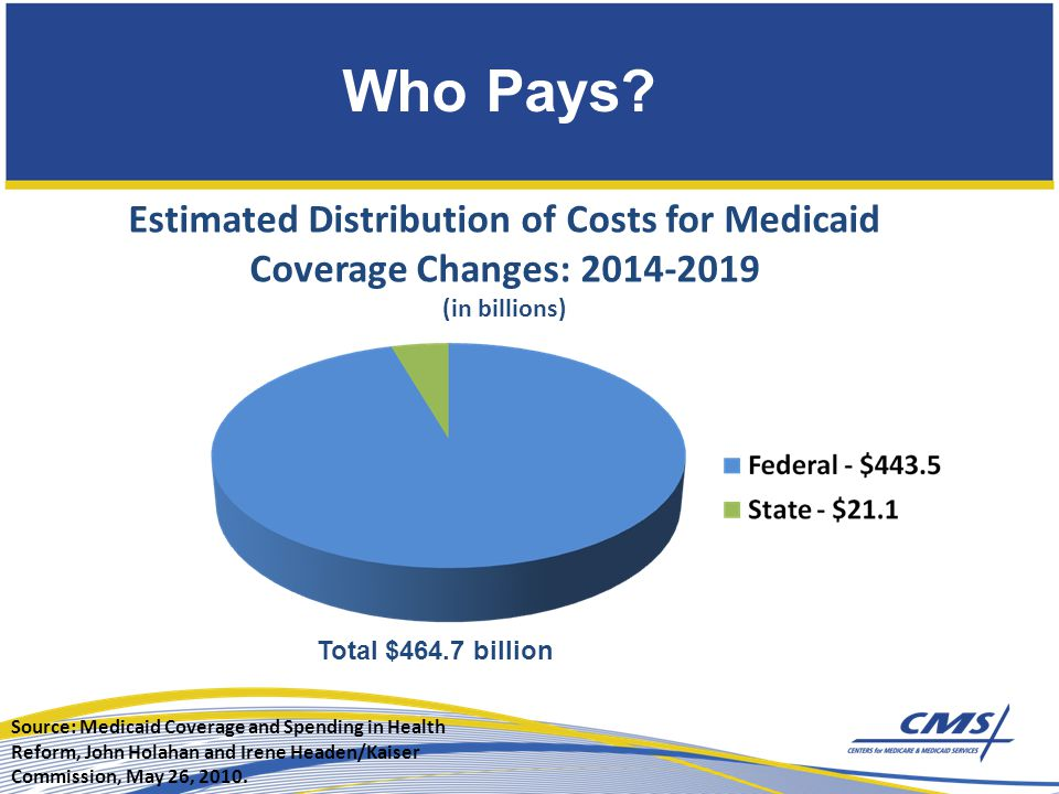 Estimated Distribution of Costs for Medicaid Coverage Changes: (in billions) Total $464.7 billion Source: Medicaid Coverage and Spending in Health Reform, John Holahan and Irene Headen/Kaiser Commission, May 26, 2010.