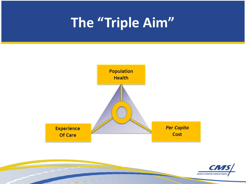 The Triple Aim Per Capita Cost Experience Of Care Population Health