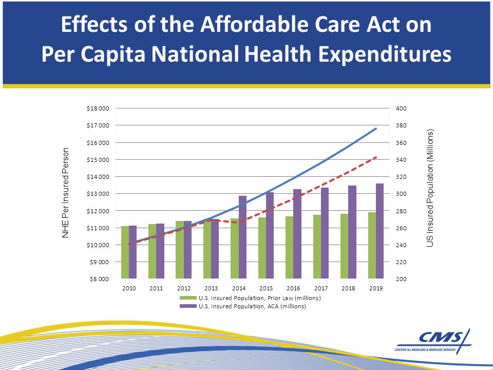 Effects of the Affordable Care Act on Per Capita National Health Expenditures NHE Per Insured Person US Insured Population (Millions)