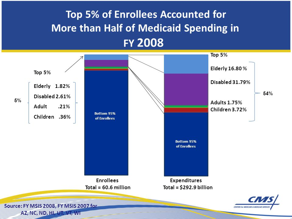 Bottom 95% of Enrollees Top 5% Elderly % Disabled 31.79% Adults 1.75% Children 3.72% Top 5% Elderly 1.82% Disabled 2.61% Adult.21% Children.36% Bottom 95% of Enrollees Enrollees Total = 60.6 million Expenditures Total = $292.9 billion 5% 54% Source: FY MSIS 2008, FY MSIS 2007 for AZ, NC, ND, HI, UT, VT, WI Top 5% of Enrollees Accounted for More than Half of Medicaid Spending in FY 2008