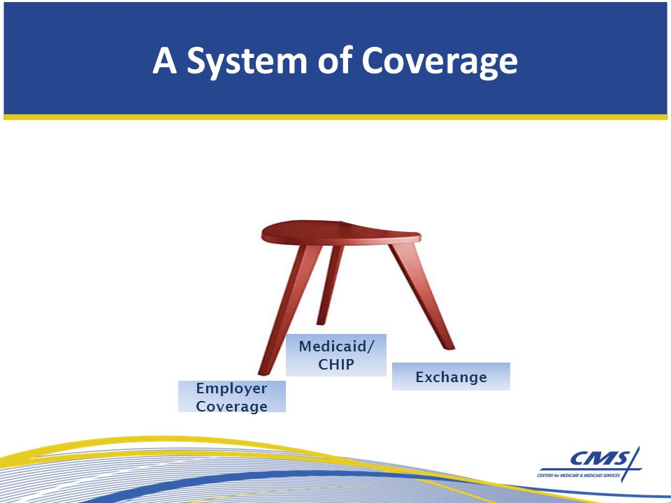 A System of Coverage Exchange Employer Coverage Medicaid/ CHIP Medicaid/ CHIP