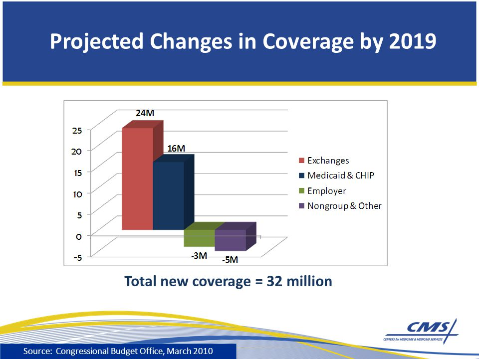 Projected Changes in Coverage by 2019 Total new coverage = 32 million Source: Congressional Budget Office, March 2010