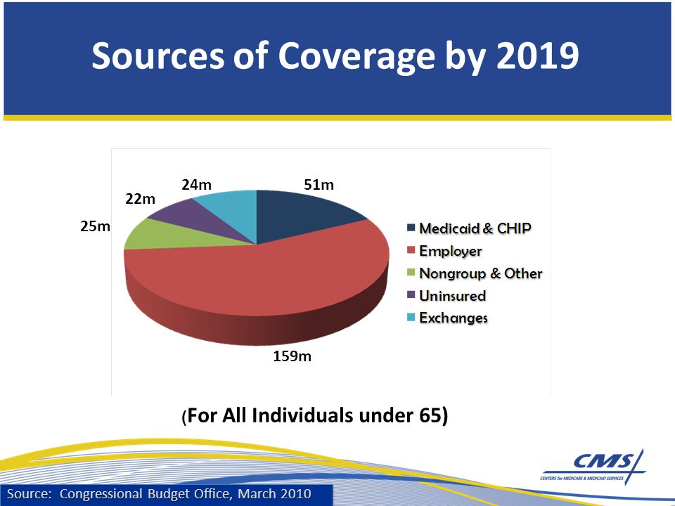 Sources of Coverage by m 22m 24m51m 159m ( For All Individuals under 65) Source: Congressional Budget Office, March 2010