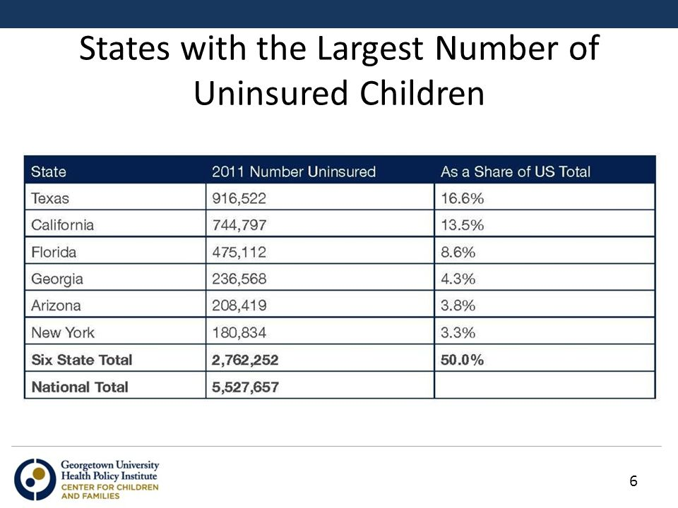 States with the Largest Number of Uninsured Children 6
