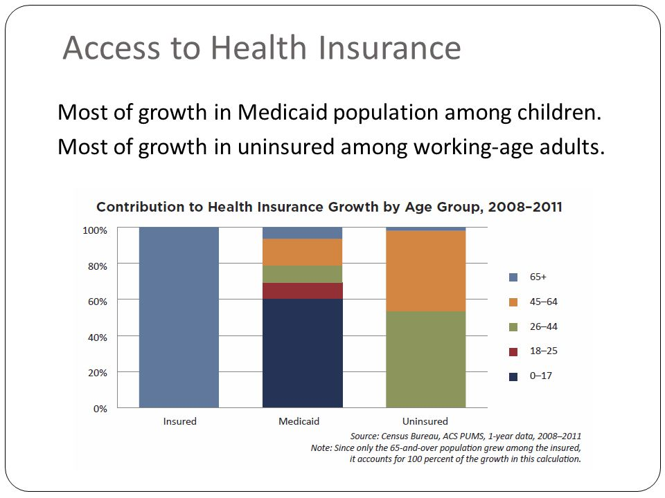 Access to Health Insurance Most of growth in Medicaid population among children.