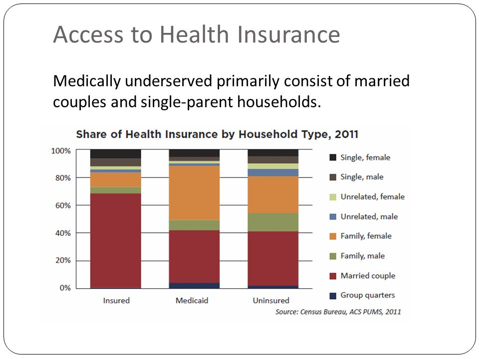 Access to Health Insurance Medically underserved primarily consist of married couples and single-parent households.