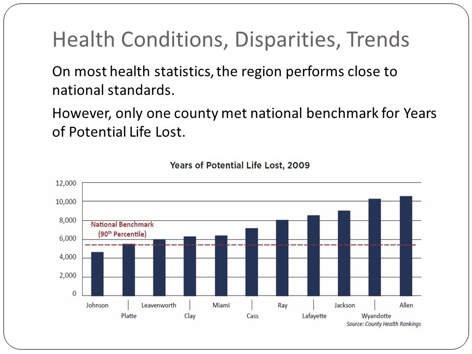 Health Conditions, Disparities, Trends On most health statistics, the region performs close to national standards.