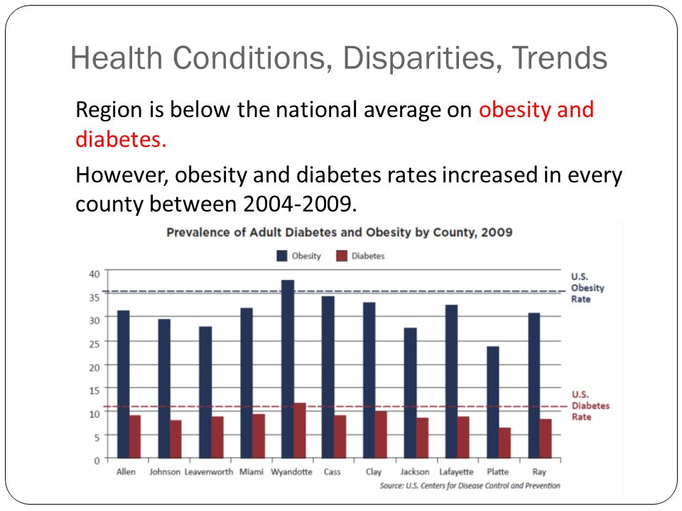 Health Conditions, Disparities, Trends Region is below the national average on obesity and diabetes.