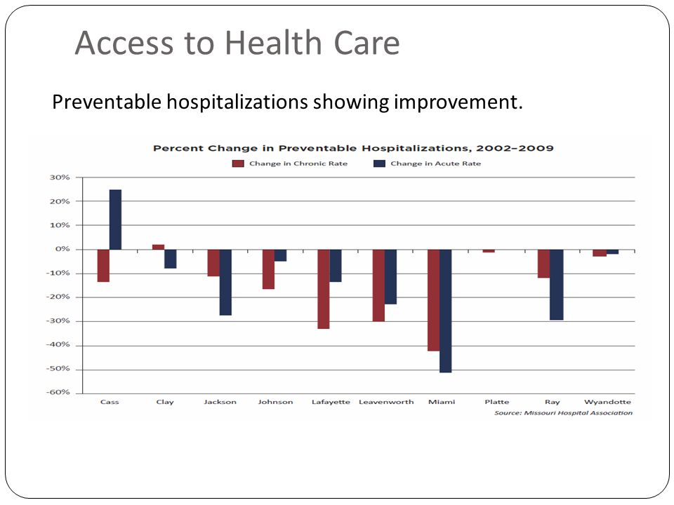 Access to Health Care Preventable hospitalizations showing improvement.