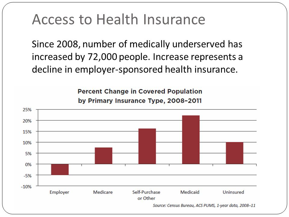 Access to Health Insurance Since 2008, number of medically underserved has increased by 72,000 people.