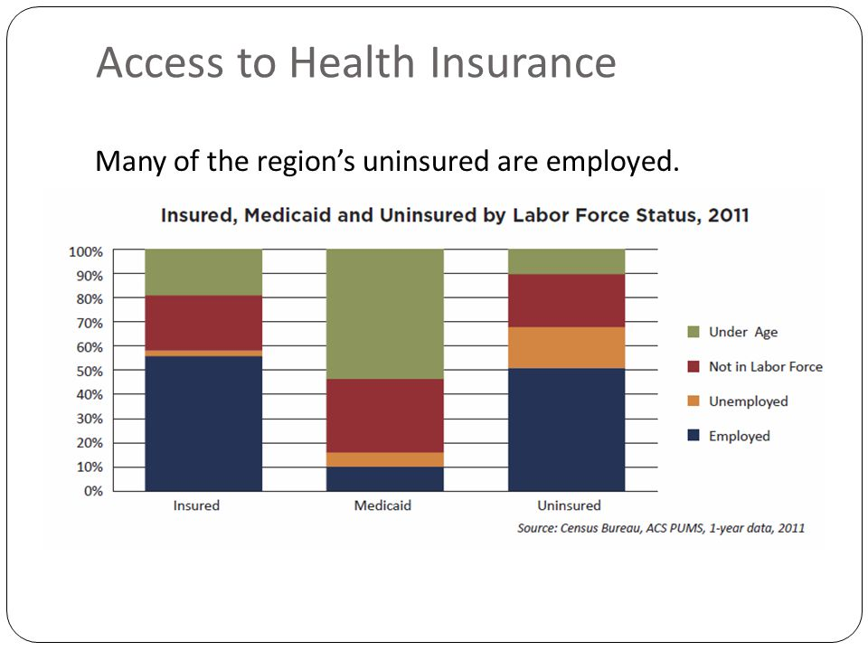 Access to Health Insurance Many of the region's uninsured are employed.