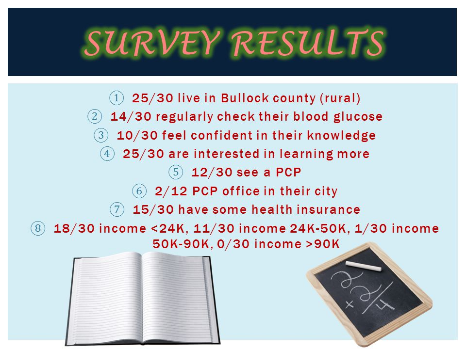 ① 25/30 live in Bullock county (rural) ② 14/30 regularly check their blood glucose ③ 10/30 feel confident in their knowledge ④ 25/30 are interested in learning more ⑤ 12/30 see a PCP ⑥ 2/12 PCP office in their city ⑦ 15/30 have some health insurance ⑧ 18/30 income 90K