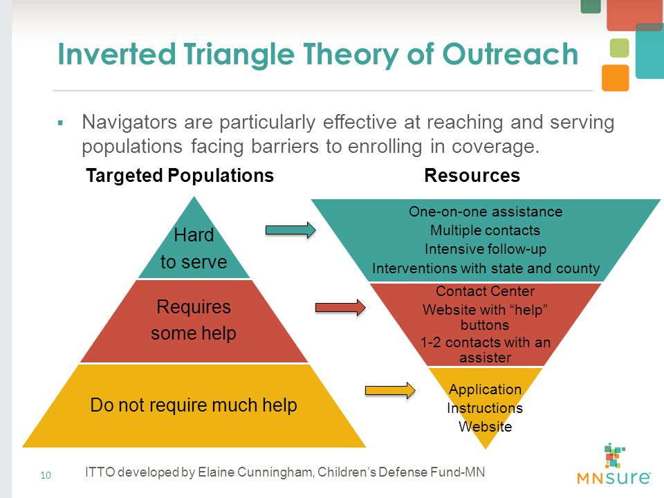 Inverted Triangle Theory of Outreach  Navigators are particularly effective at reaching and serving populations facing barriers to enrolling in coverage.