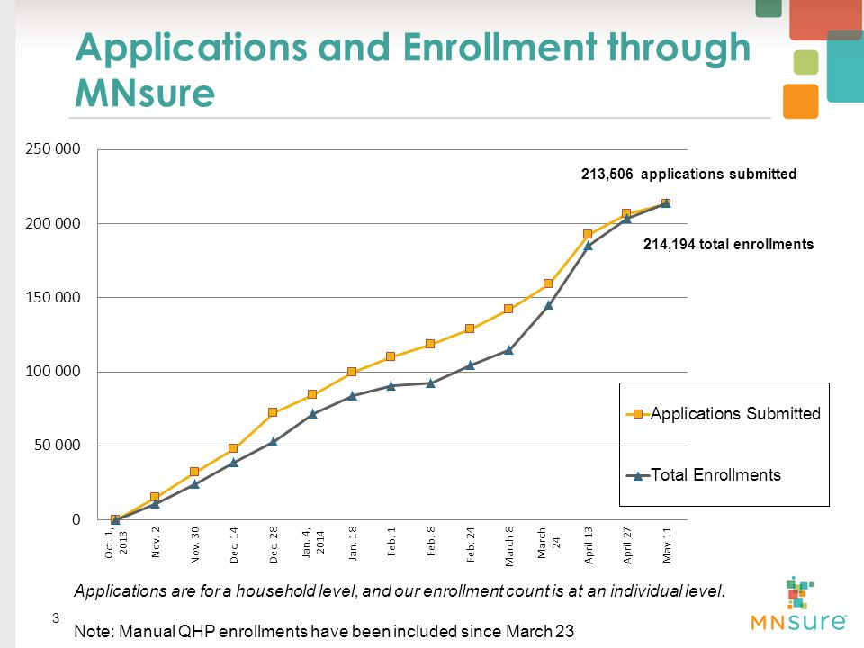 Applications and Enrollment through MNsure 3 Applications are for a household level, and our enrollment count is at an individual level.
