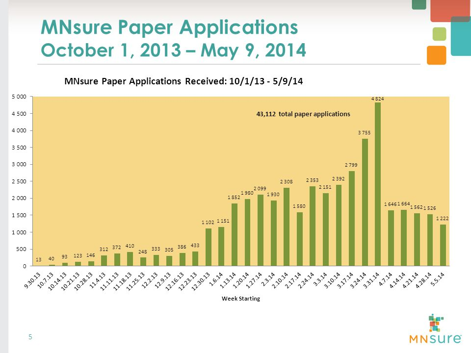 MNsure Paper Applications October 1, 2013 – May 9, ,112 total paper applications