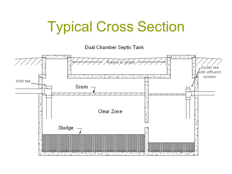 Typical Cross Section Risers to grade Outlet tee with effluent screen Inlet tee
