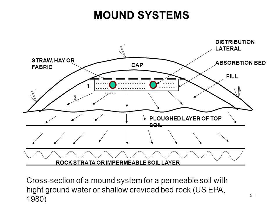 Improved Rural Sanitation Concepts By Dhanesh Gunatilleke Specialist