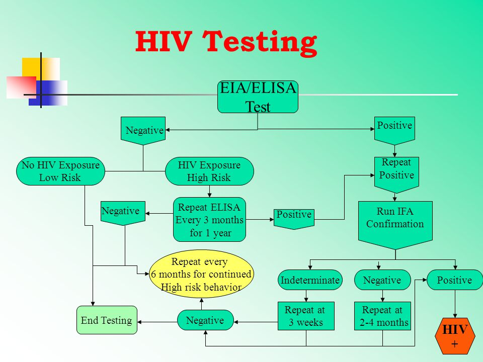 GENERAL AWARENESS ON HIV/AIDS Presented by: WeHELP In