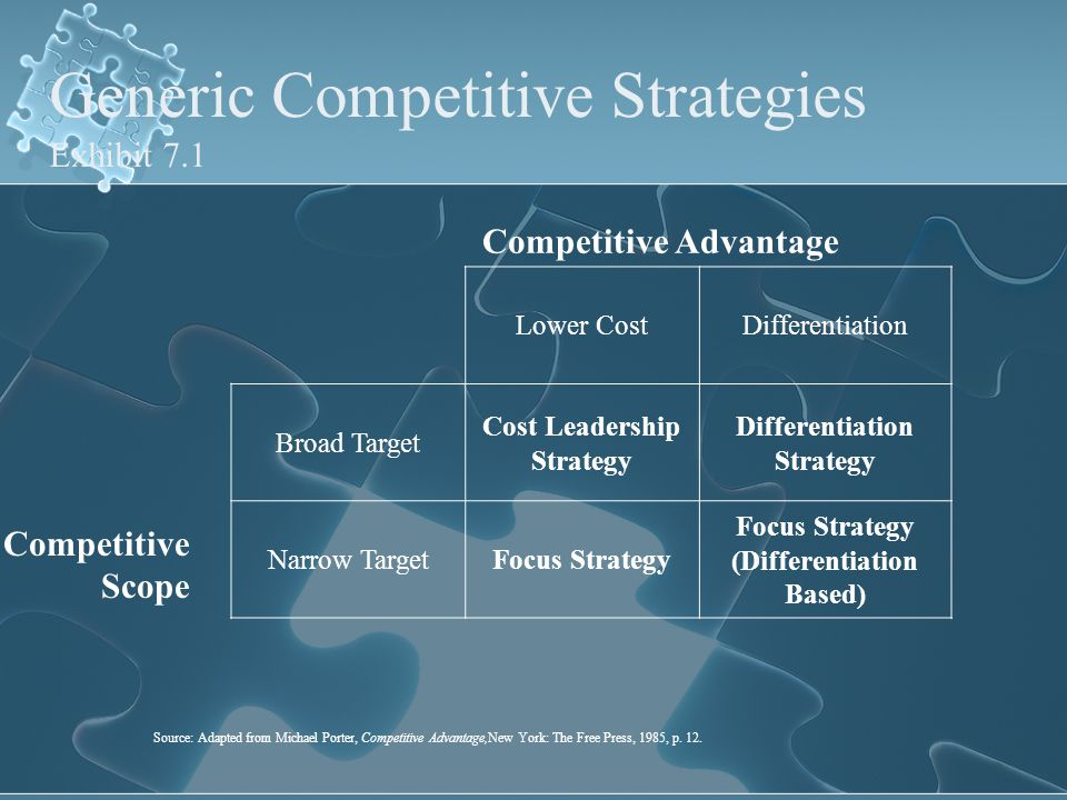 Generic Competitive Strategies Exhibit 7.1 Lower CostDifferentiation Broad Target Cost Leadership Strategy Differentiation Strategy Narrow TargetFocus Strategy Focus Strategy (Differentiation Based) Competitive Advantage Competitive Scope Source: Adapted from Michael Porter, Competitive Advantage,New York: The Free Press, 1985, p.