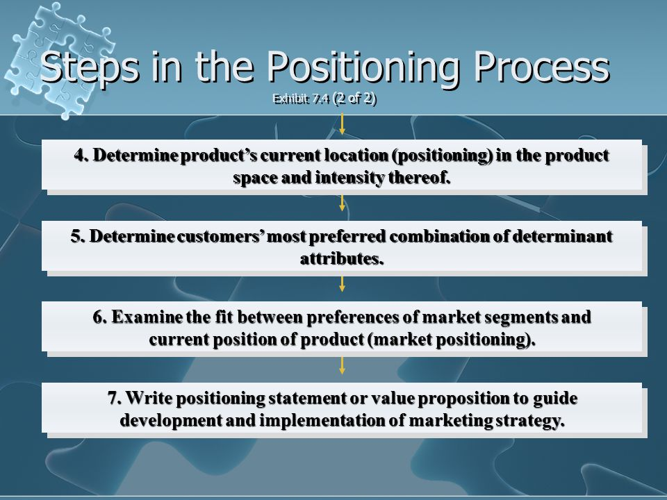 Steps in the Positioning Process Exhibit 7.4 (2 of 2) 4.