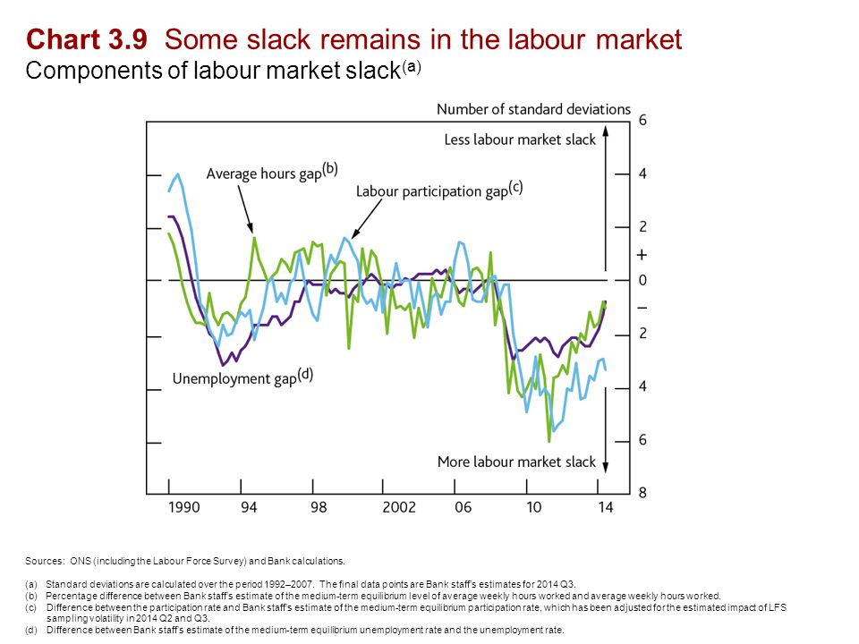 Chart 3.9 Some slack remains in the labour market Components of labour market slack (a) Sources: ONS (including the Labour Force Survey) and Bank calculations.
