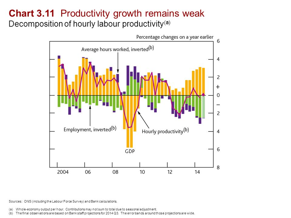Chart 3.11 Productivity growth remains weak Decomposition of hourly labour productivity (a) Sources: ONS (including the Labour Force Survey) and Bank calculations.