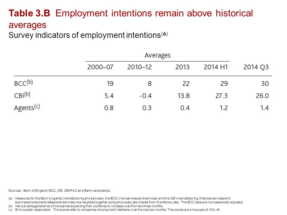 Table 3.B Employment intentions remain above historical averages Survey indicators of employment intentions (a) Sources: Bank of England, BCC, CBI, CBI/PwC and Bank calculations.