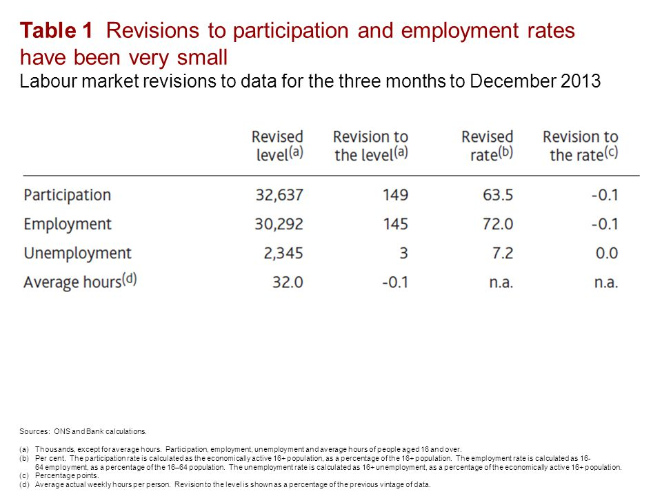 Table 1 Revisions to participation and employment rates have been very small Labour market revisions to data for the three months to December 2013 Sources: ONS and Bank calculations.
