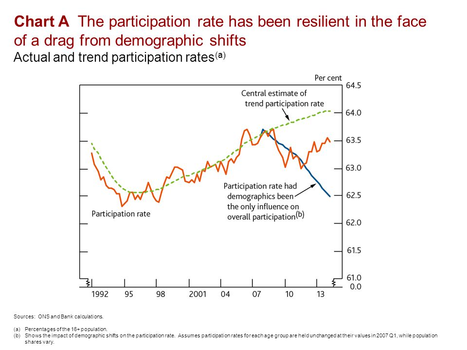 Chart A The participation rate has been resilient in the face of a drag from demographic shifts Actual and trend participation rates (a) Sources: ONS and Bank calculations.