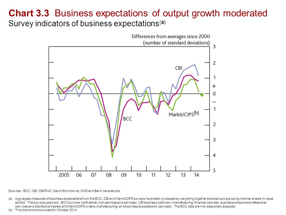 Chart 3.3 Business expectations of output growth moderated Survey indicators of business expectations (a) Sources: BCC, CBI, CBI/PwC, Markit Economics, ONS and Bank calculations.